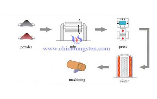 Manufacture Process Picture